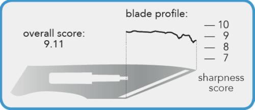 BladeProfileOfficial